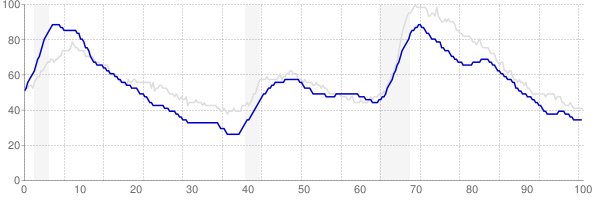 Massachusetts monthly unemployment rate chart from 1990 to March 2018